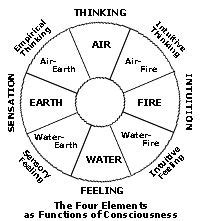 17 Best images about Astrological Archetypes on Pinterest