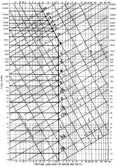 Pipe Sizing Charts Tables | Energy-Models