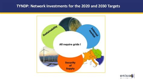 The european energy policy the role of ENTSO-E and of TSOs