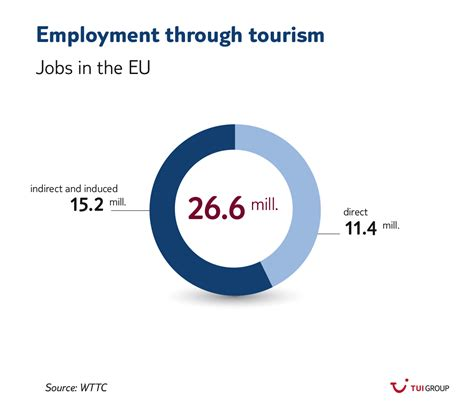 Tourism: Three facts about its relevance for Europe and