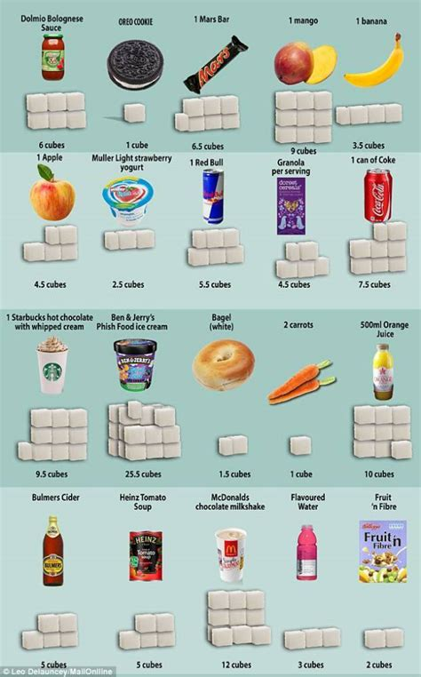 How much sugar is in your food? This may surprise you