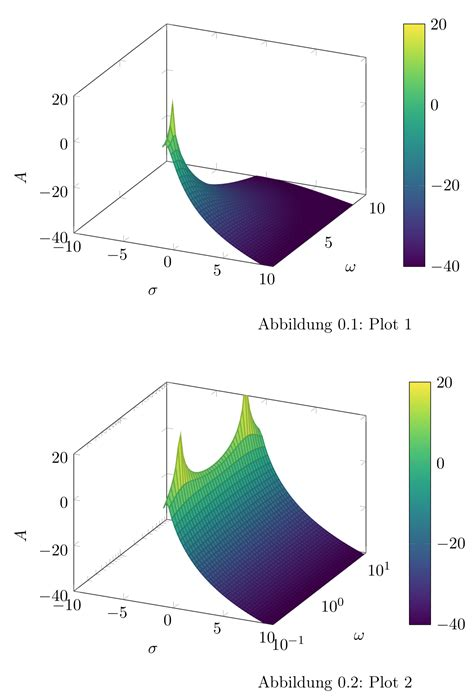pgfplots 3D with log y-axis - TeX - LaTeX Stack Exchange