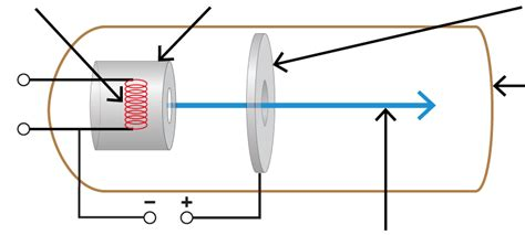 Task to label parts of an electron gun with correct