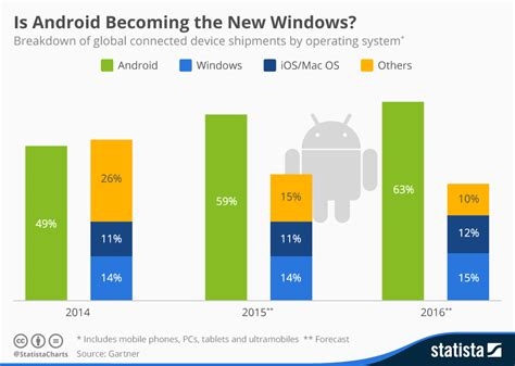 Chart: Is Android Becoming the New Windows? | Statista
